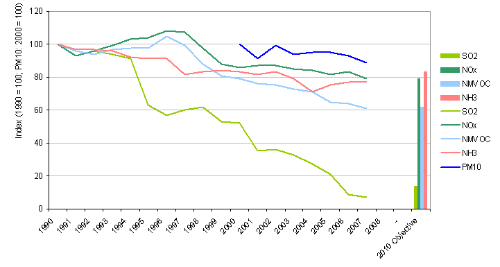 Index of the trends of total emissions of pollutants from the energy sector – emissions of SO<sub>2</sub>, NO<sub>x</sub>, NMVOC, NH<sub>3</sub> and PM<sub>10</sub>