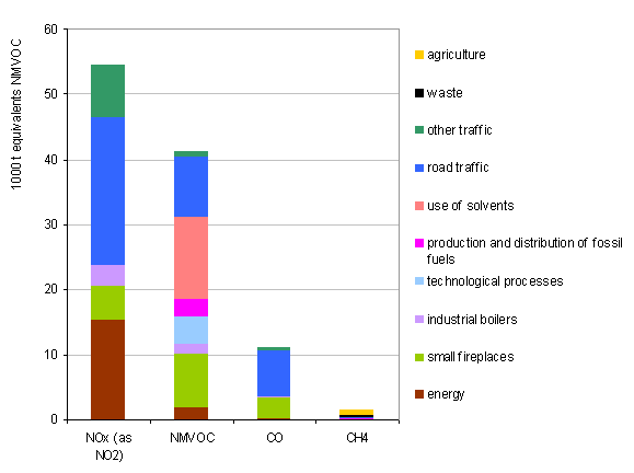 Structure of the emissions of ozone precursors by source of pollution in 2007