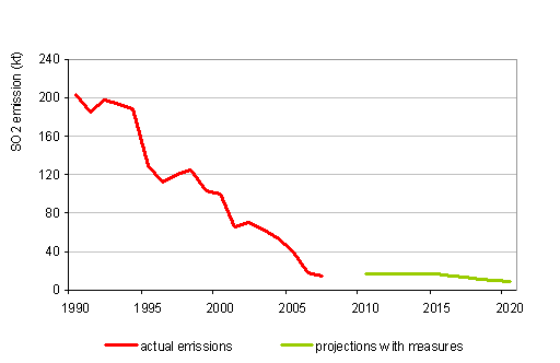 Course of SO<sub>2</sub> emissions, 1990–2007, and projections with measures up to 2020