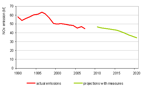 Course of NO<sub>x</sub> emissions, 1990–2007, and projections with measures up to 2020