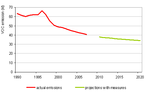Course of VOC emissions, 1990–2007, and projections with measures up to 2020