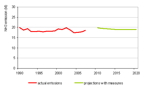 Course of NH<sub>3</sub> emissions, 1990–2007, and projections with measures up to 2020