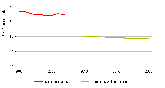 Course of PM<sub>10</sub> emissions, 1990–2007, and projections with measures up to 2020