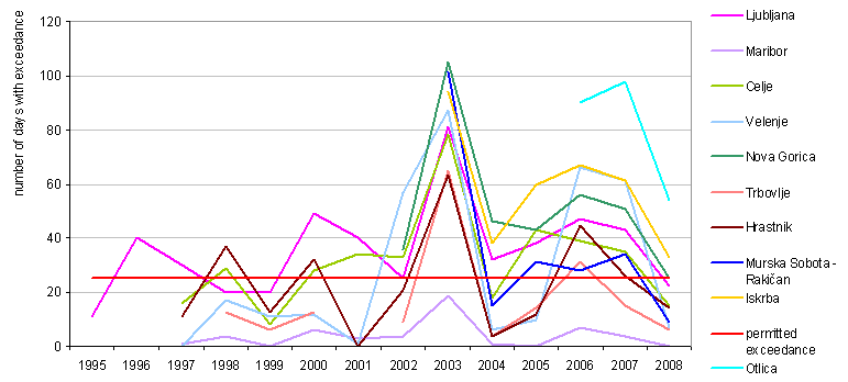 Number of days with exceeded target values for ozone in Slovenian locations when the highest average 8-hour sliding value is greater than 120 μg/m<sup>3</sup>, the annual limit value is 25 days