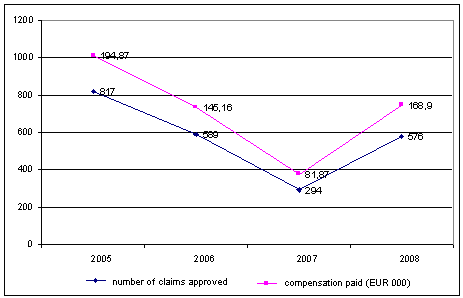 Number of compensation claims approved and amount of compensation paid (EUR 000), 2005–2008