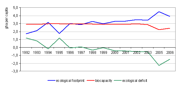 Ecological footprint, biocapacity and ecological deficit in Slovenia