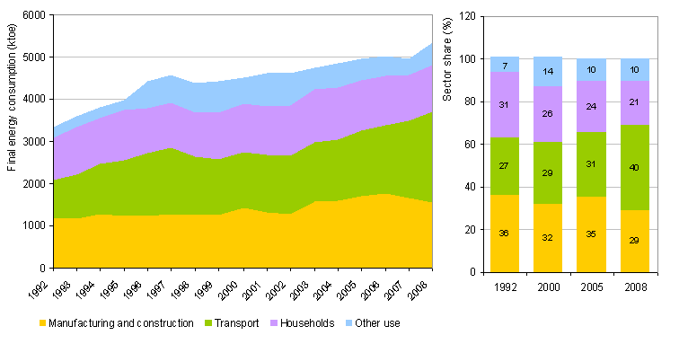 Energy end-use by sector for the period 1992-2008 and shares of individual sectors in energy end-use in 1992, 2000, 2005 and 2008