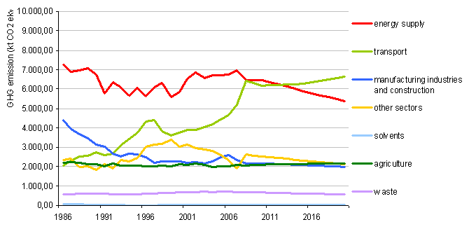 GHG emissions to date by sector to 2007 and projections with measures to 2020