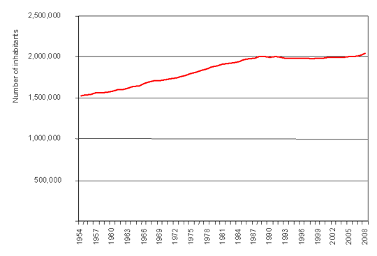 Number of inhabitants of Slovenia 1954–2008