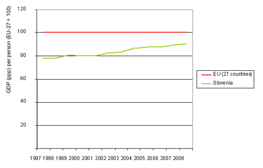Comparison of GDP (ppp) per person between Slovenia and EU average