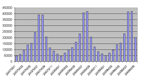 Tourist overnights in coastal areas, by month, 2007-2009