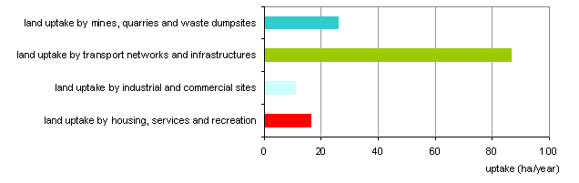 Land uptake by sector in hectares per year, 1996–2006