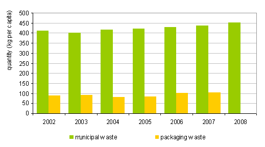 Quantity of municipal waste and waste packaging per person in Slovenia