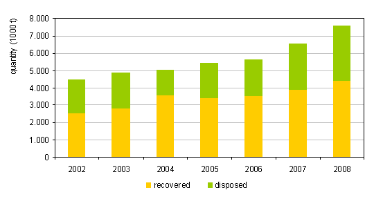 Total quantities of recovered and disposed waste