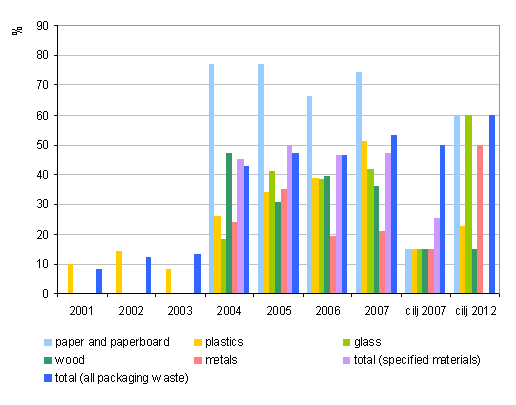 Proportion of recovered waste packaging and target