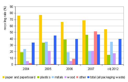 Proportion of recycled waste packaging and target