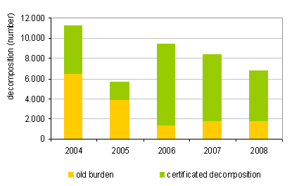 Number of dismantled end-of-life motor vehicles