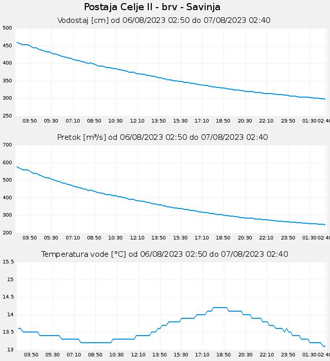Temperatura in vodostaj Savinje v Celju